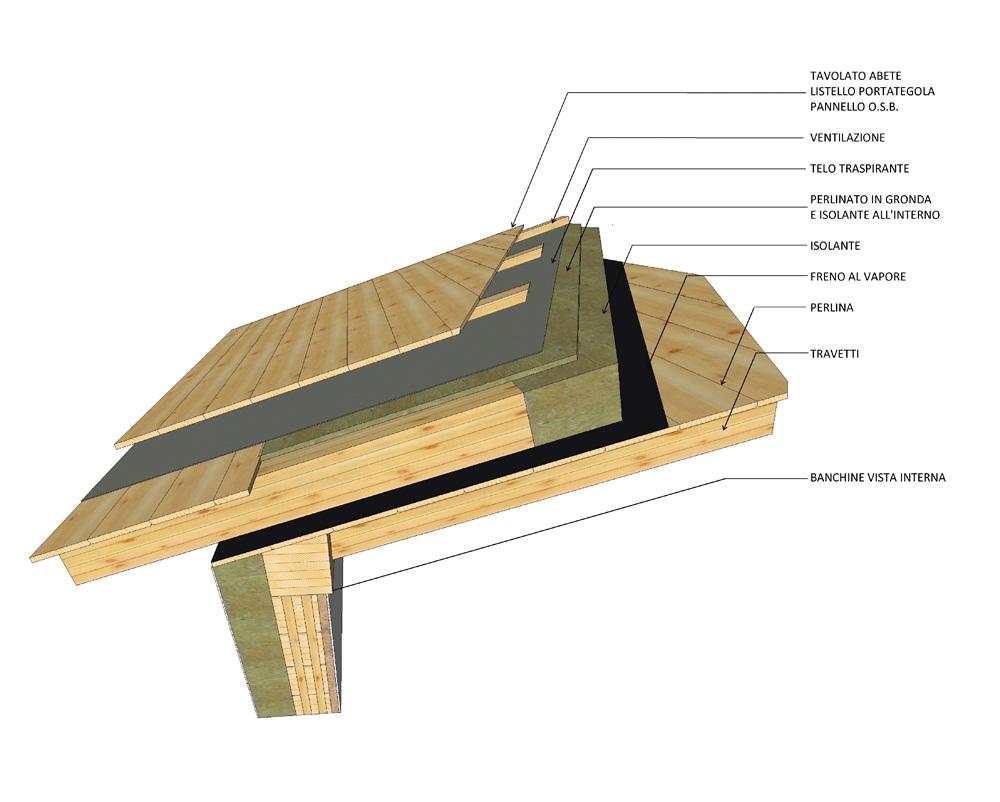 Progettazione E Realizzazione Tetti In Legno Strutture In Legno E